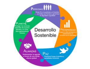 Agenda para aplicar mecanismos de Desarrollo Sostenible