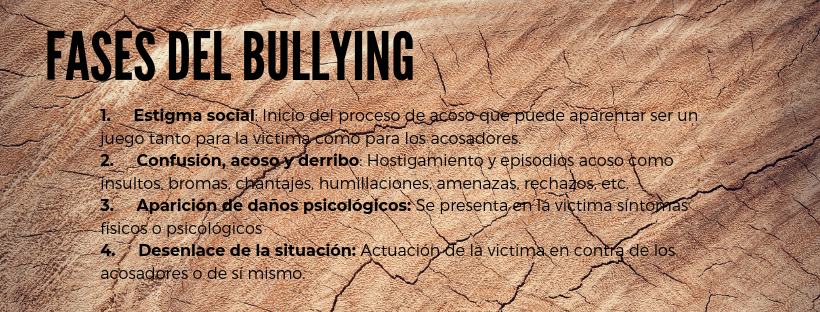Fases del bullying ExploraAvila
